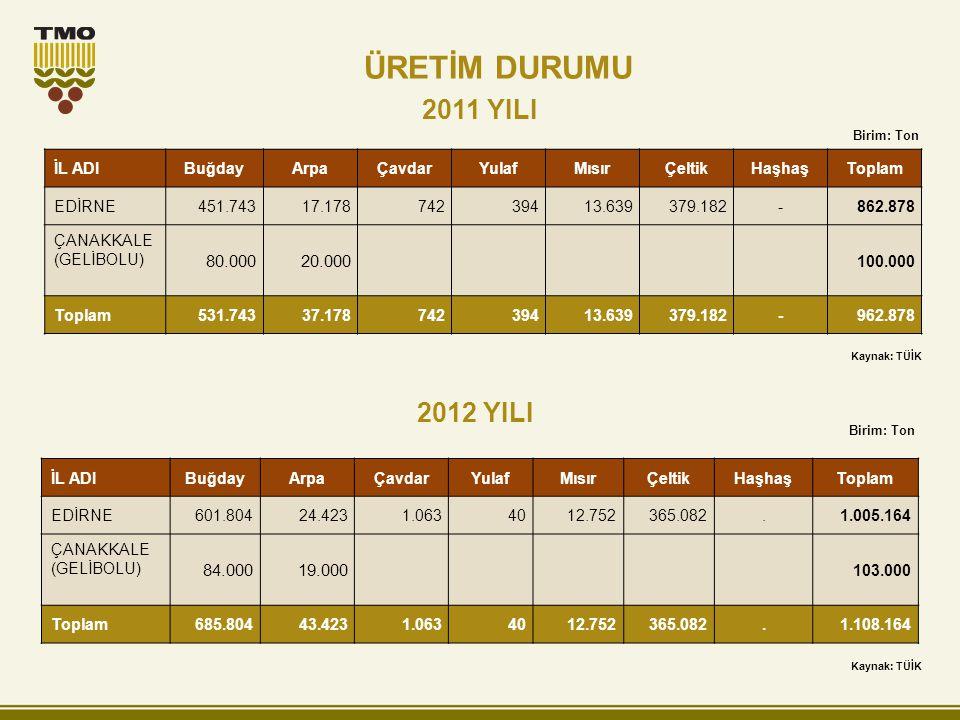 ÜRETİM DURUMU 2011 YILI 2012 YILI 80.000 20.000 84.000 19.000 İL ADI