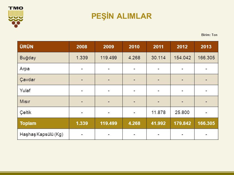 PEŞİN ALIMLAR ÜRÜN 2008 2009 2010 2011 2012 2013 Buğday 1.339 119.499