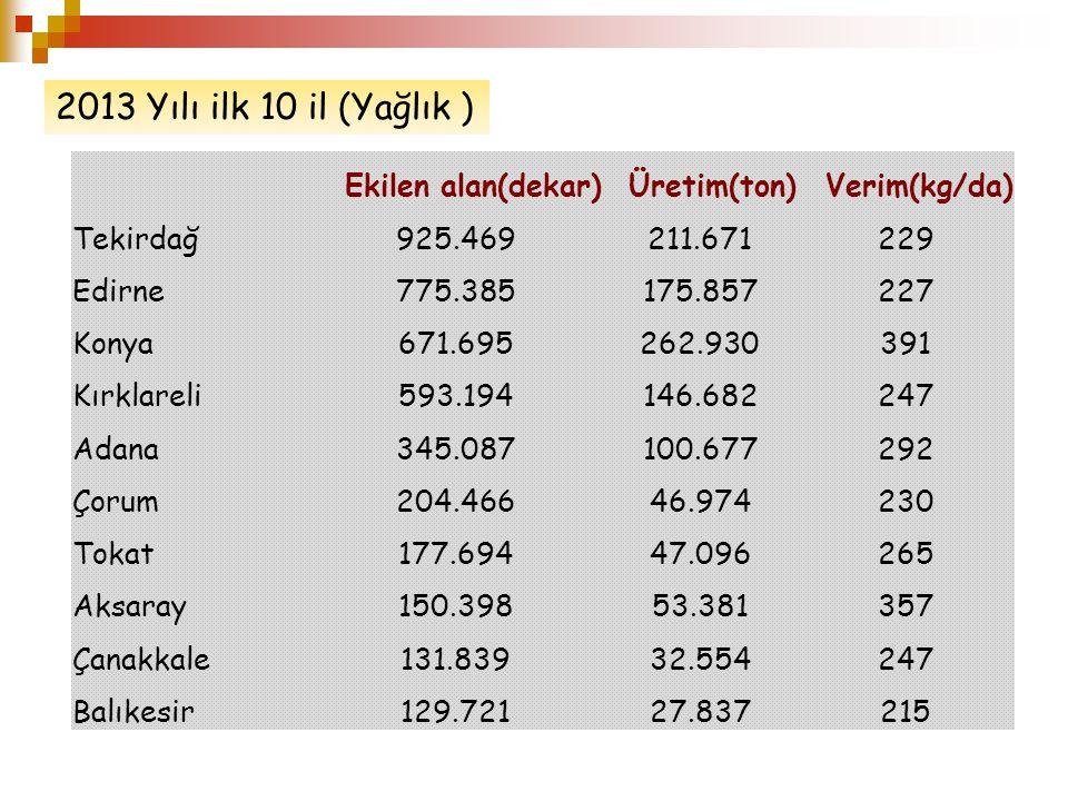 2013 Yılı ilk 10 il (Yağlık ) Ekilen alan(dekar) Üretim(ton)