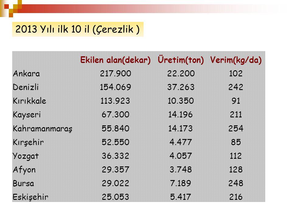 2013 Yılı ilk 10 il (Çerezlik ) Ekilen alan(dekar) Üretim(ton)