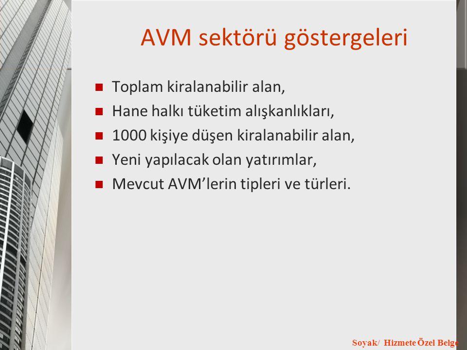 AVM sektörü göstergeleri