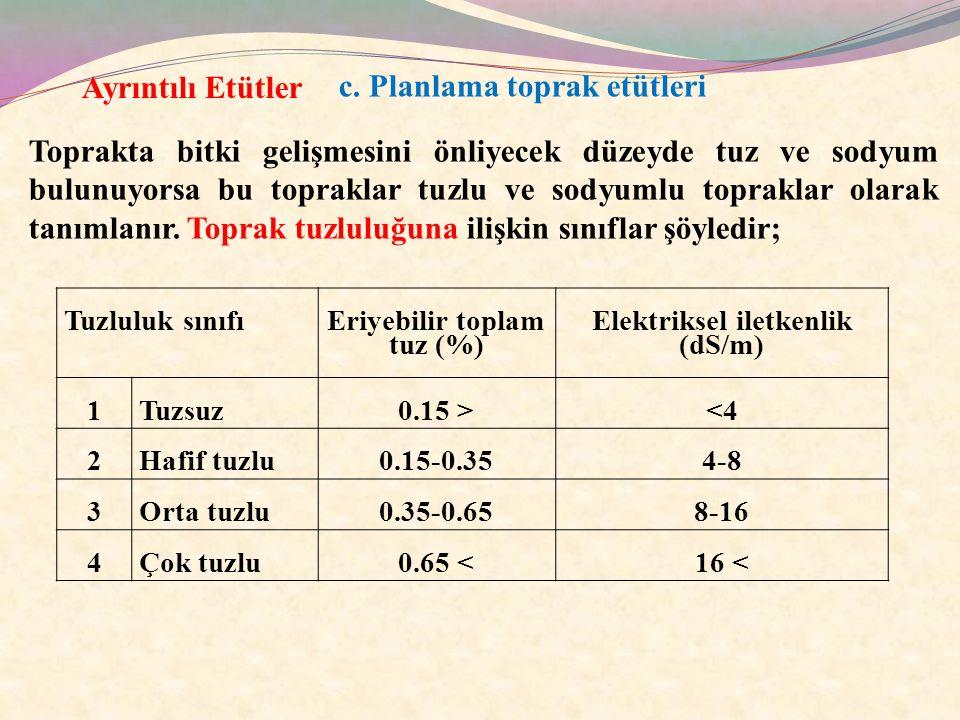 Eriyebilir toplam tuz (%) Elektriksel iletkenlik (dS/m)