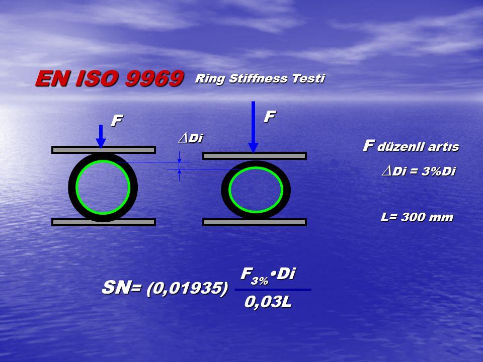 EN ISO 9969 SN= (0,01935) F F Di F düzenli artıs Di = 3%Di F3%•Di