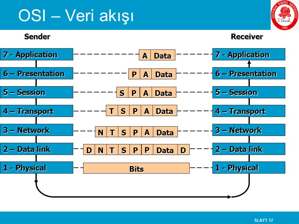 OSI – Veri akışı Sender Receiver 7 - Application Data A