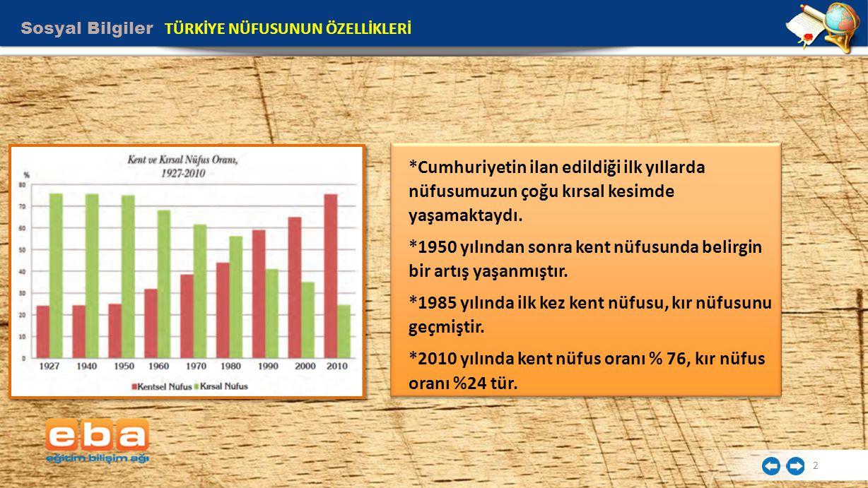 *1950 yılından sonra kent nüfusunda belirgin bir artış yaşanmıştır.