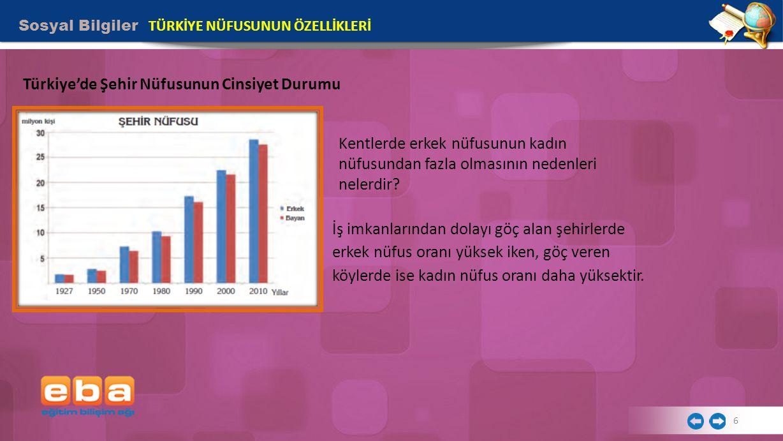 Türkiye'de Şehir Nüfusunun Cinsiyet Durumu