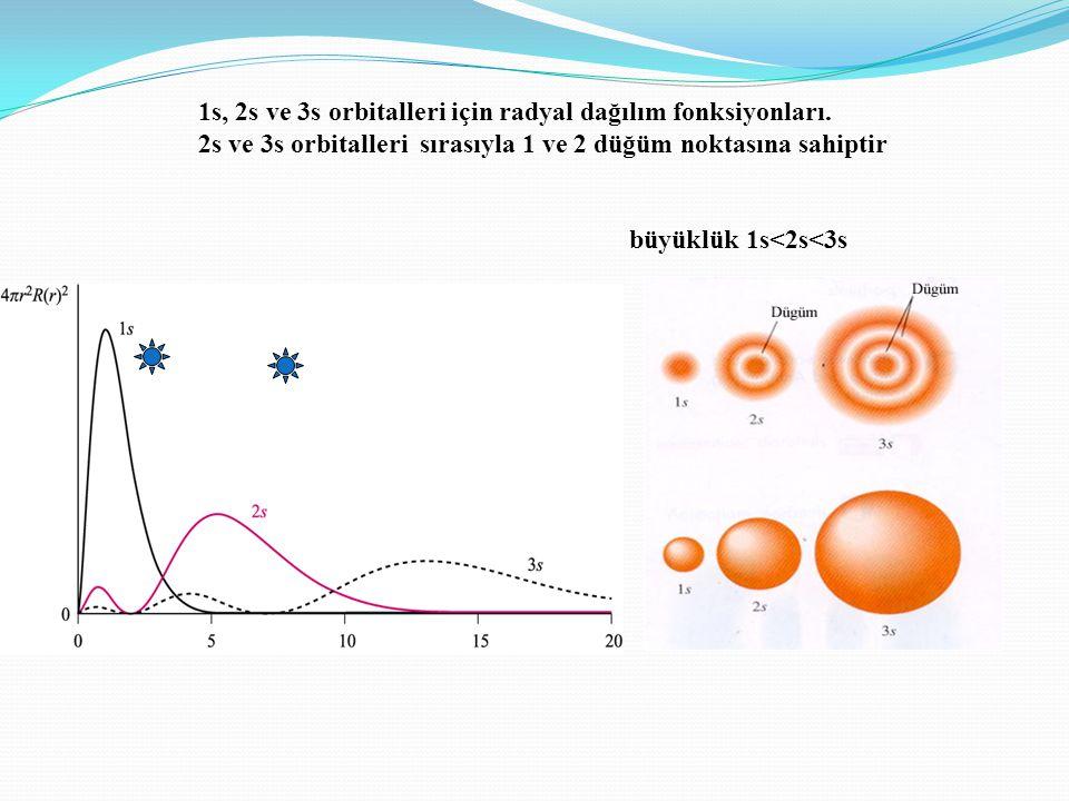 1s, 2s ve 3s orbitalleri için radyal dağılım fonksiyonları.