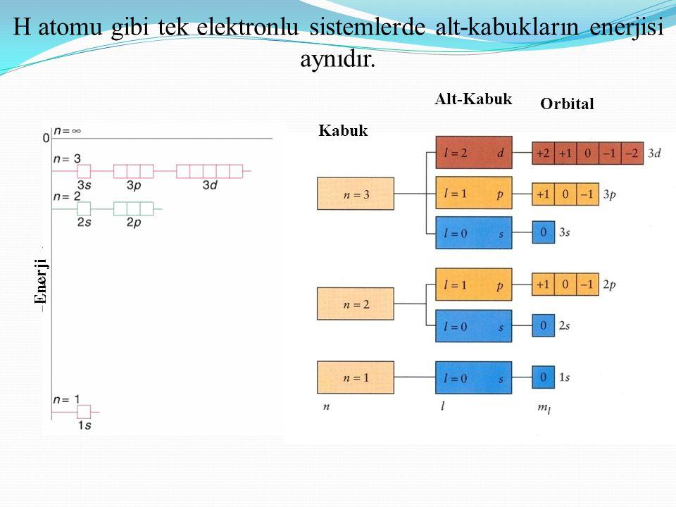 H atomu gibi tek elektronlu sistemlerde alt-kabukların enerjisi aynıdır.