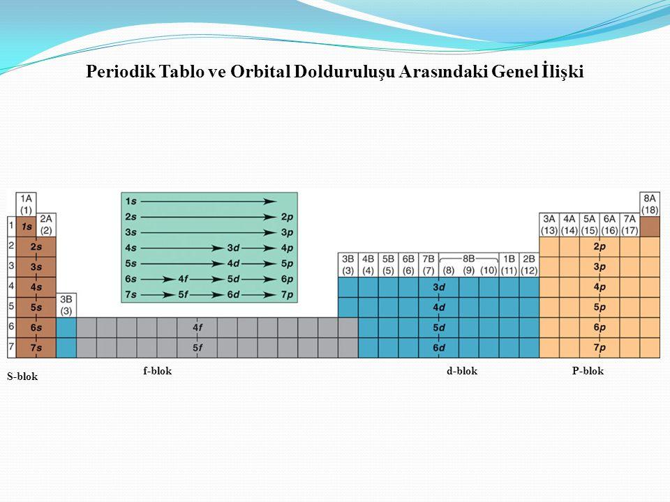 Periodik Tablo ve Orbital Dolduruluşu Arasındaki Genel İlişki