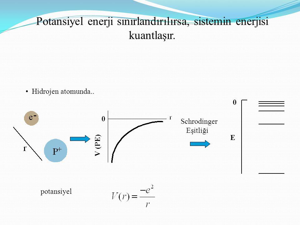 Potansiyel enerji sınırlandırılırsa, sistemin enerjisi kuantlaşır.