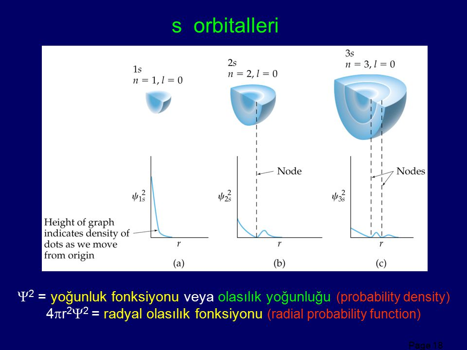 s orbitalleri 2 = yoğunluk fonksiyonu veya olasılık yoğunluğu (probability density)