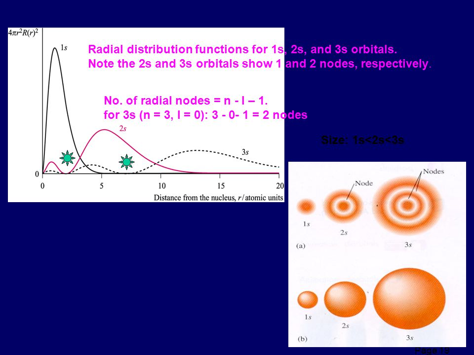 Radial distribution functions for 1s, 2s, and 3s orbitals.