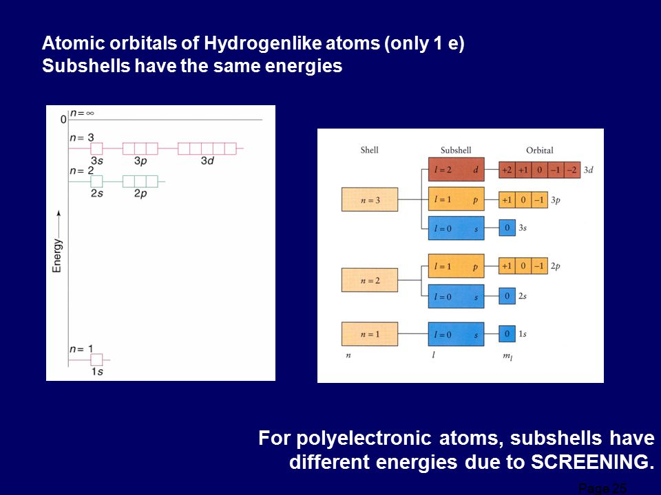 For polyelectronic atoms, subshells have