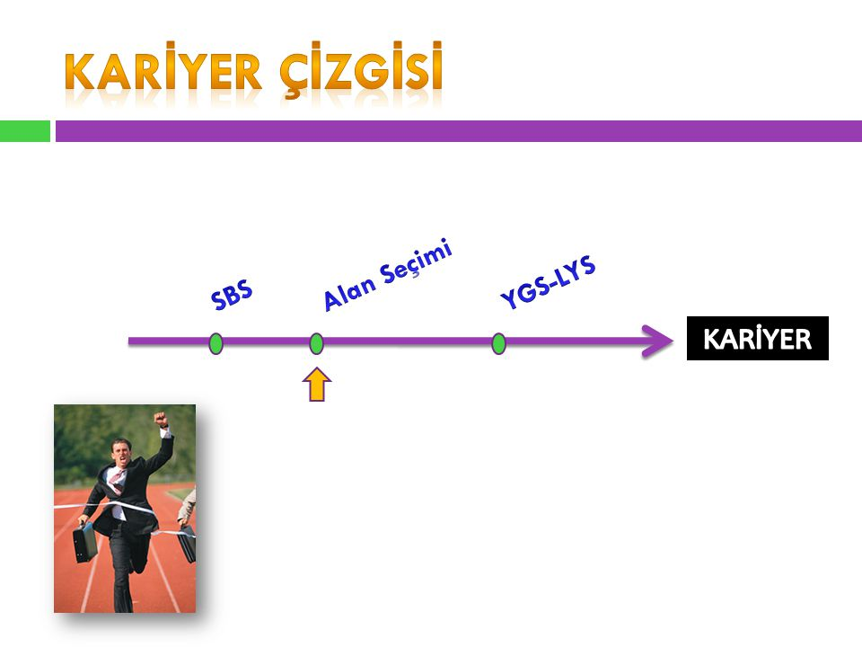 Karİyer çİzgİsİ Alan Seçimi YGS-LYS SBS KARİYER