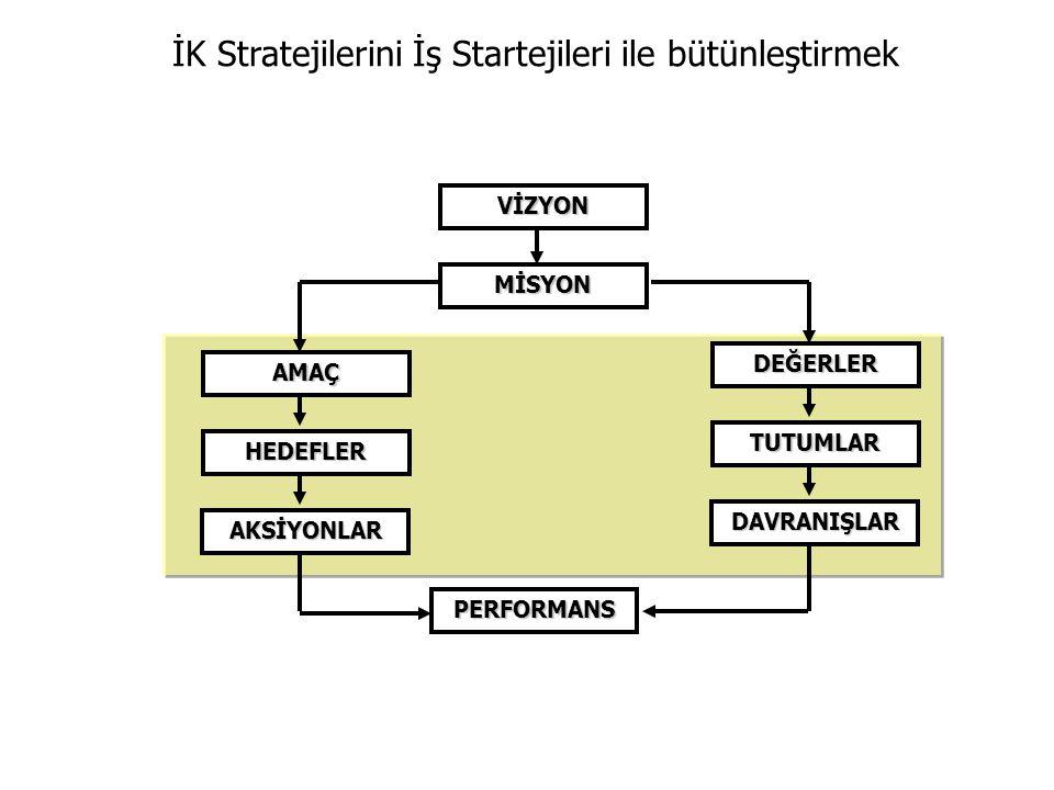 İK Stratejilerini İş Startejileri ile bütünleştirmek