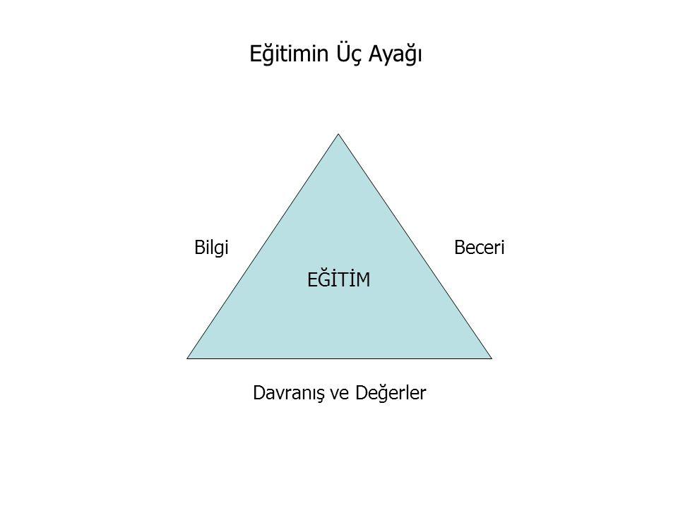 Eğitimin Üç Ayağı Bilgi Beceri Davranış ve Değerler EĞİTİM