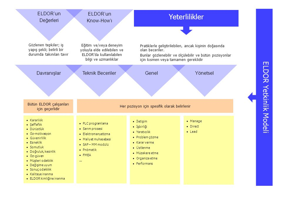 ELDOR Yetkinlik Modeli