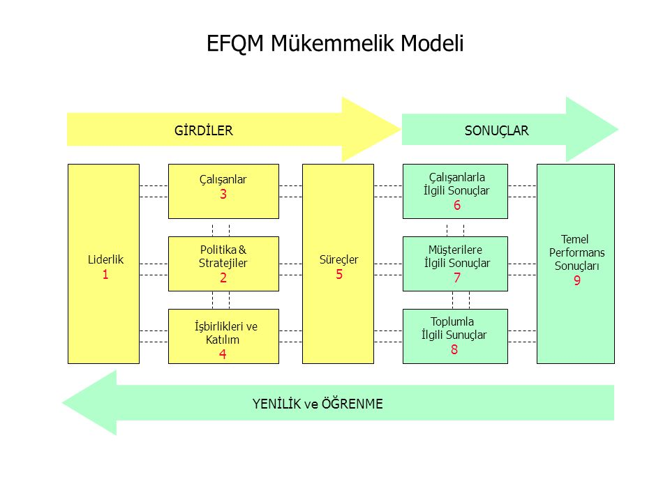 EFQM Mükemmelik Modeli