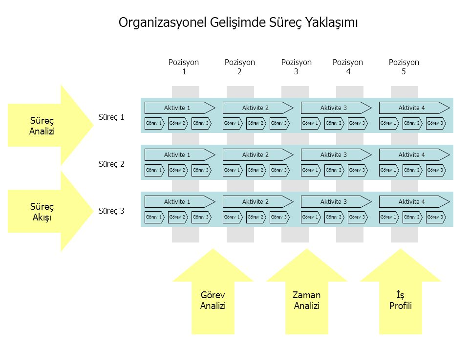 Organizasyonel Gelişimde Süreç Yaklaşımı
