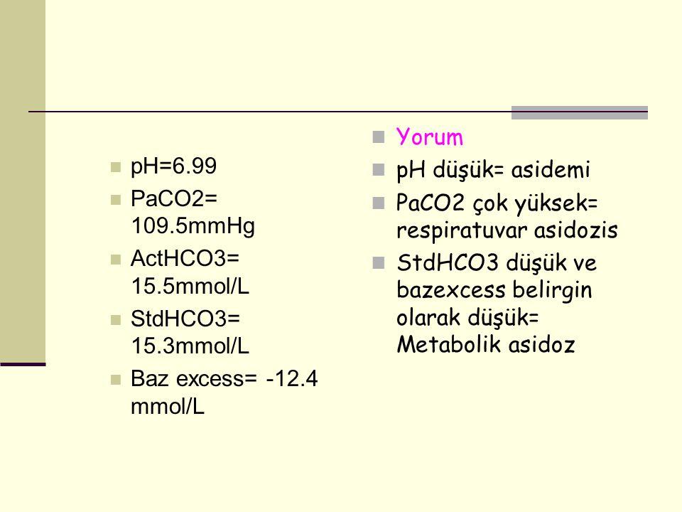 pH=6.99 PaCO2= 109.5mmHg. ActHCO3= 15.5mmol/L. StdHCO3= 15.3mmol/L. Baz excess= -12.4 mmol/L. Yorum.