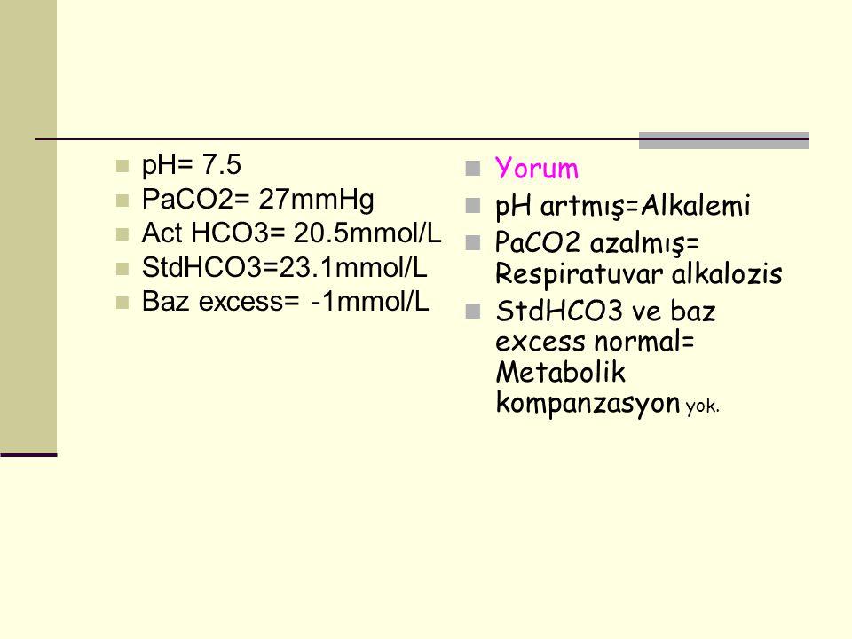 pH= 7.5 PaCO2= 27mmHg. Act HCO3= 20.5mmol/L. StdHCO3=23.1mmol/L. Baz excess= -1mmol/L. Yorum. pH artmış=Alkalemi.
