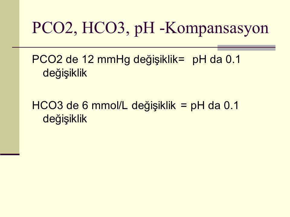 PCO2, HCO3, pH -Kompansasyon