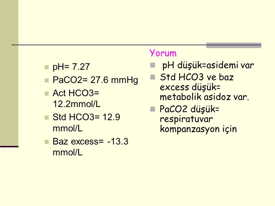 pH= 7.27 PaCO2= 27.6 mmHg. Act HCO3= 12.2mmol/L. Std HCO3= 12.9 mmol/L. Baz excess= -13.3 mmol/L.