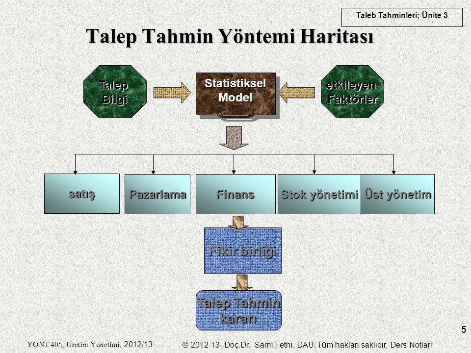 Talep Tahmin Yöntemi Haritası