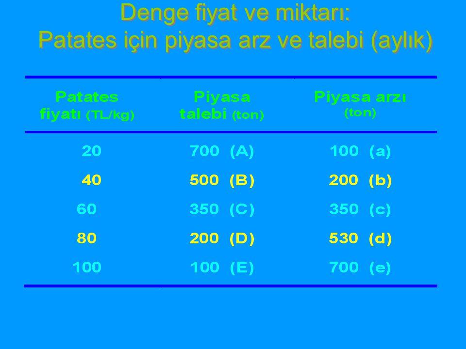 Denge fiyat ve miktarı: Patates için piyasa arz ve talebi (aylık)