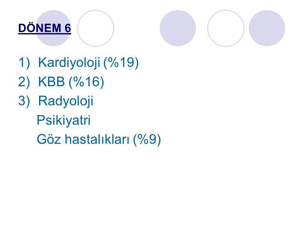 Kardiyoloji (%19) KBB (%16) Radyoloji Psikiyatri Göz hastalıkları (%9)