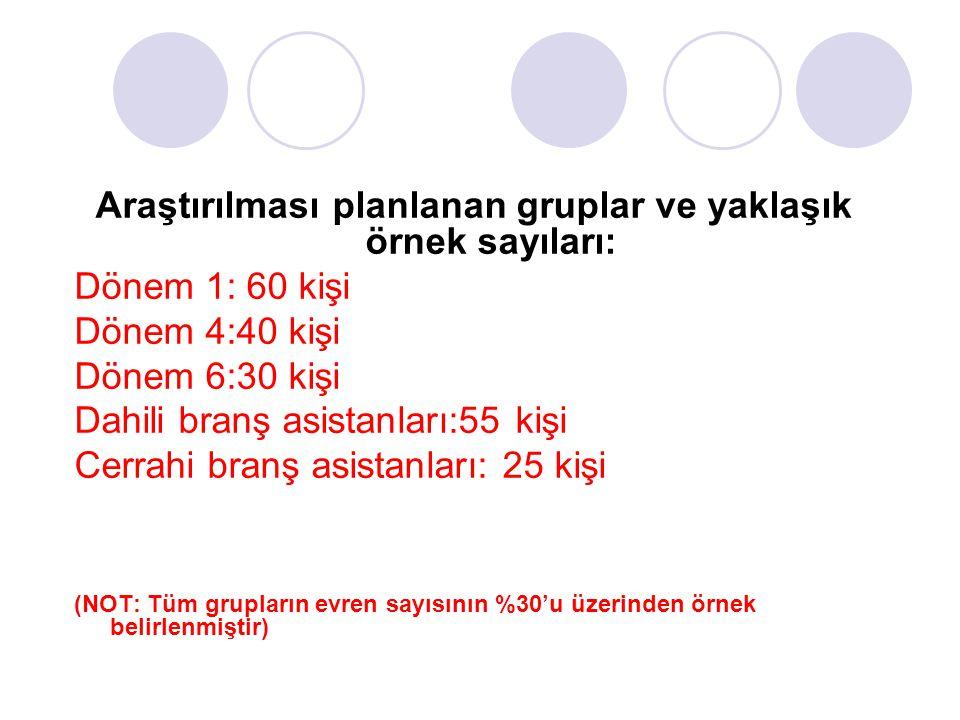 Araştırılması planlanan gruplar ve yaklaşık örnek sayıları: