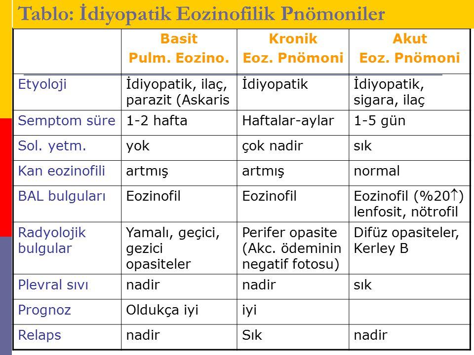 Tablo: İdiyopatik Eozinofilik Pnömoniler