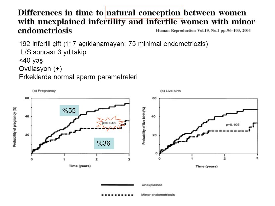 192 infertil çift (117 açıklanamayan; 75 minimal endometriozis)