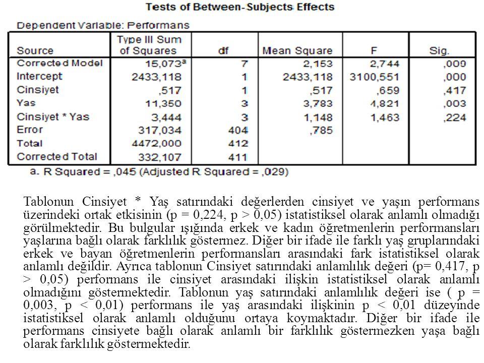 Tablonun Cinsiyet * Yaş satırındaki değerlerden cinsiyet ve yaşın performans üzerindeki ortak etkisinin (p = 0,224, p > 0,05) istatistiksel olarak anlamlı olmadığı görülmektedir. Bu bulgular ışığında erkek ve kadın öğretmenlerin performansları yaşlarına bağlı olarak farklılık göstermez. Diğer bir ifade ile farklı yaş gruplarındaki erkek ve bayan öğretmenlerin performansları arasındaki fark istatistiksel olarak anlamlı değildir. Ayrıca tablonun Cinsiyet satırındaki anlamlılık değeri (p= 0,417, p > 0,05) performans ile cinsiyet arasındaki ilişkin istatistiksel olarak anlamlı olmadığını göstermektedir. Tablonun yaş satırındaki anlamlılık değeri ise ( p = 0,003, p < 0,01) performans ile yaş arasındaki ilişkinin p < 0,01 düzeyinde istatistiksel olarak anlamlı olduğunu ortaya koymaktadır. Diğer bir ifade ile performans cinsiyete bağlı olarak anlamlı bir farklılık göstermezken yaşa bağlı olarak farklılık göstermektedir.