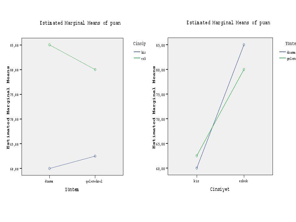 Grafiklerde iki değişkenin oluşturduğu çizgi kesişiyorsa ortak etkisi anlamlıdır, kesişmiyorsa da iki değişkenin ortak etkisi anlamlı değildir.