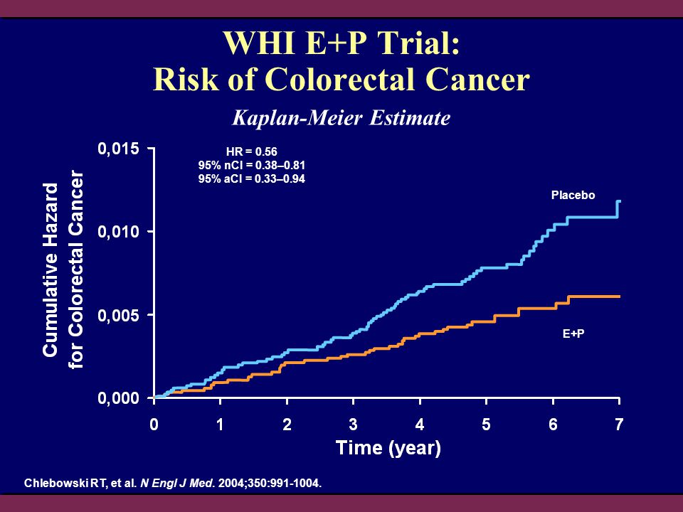 WHI E+P Trial: Risk of Colorectal Cancer