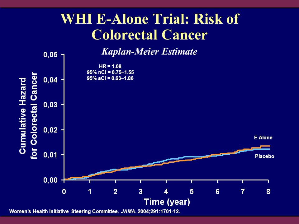 WHI E-Alone Trial: Risk of Colorectal Cancer