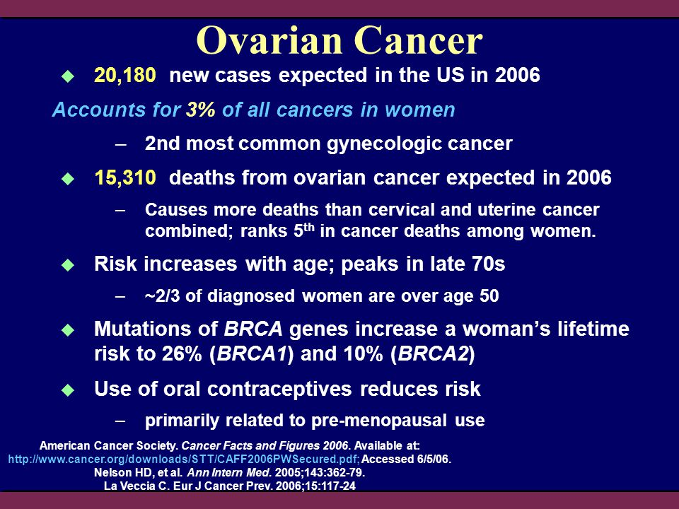Ovarian Cancer 20,180 new cases expected in the US in 2006