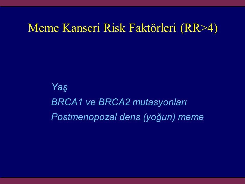 Meme Kanseri Risk Faktörleri (RR>4)