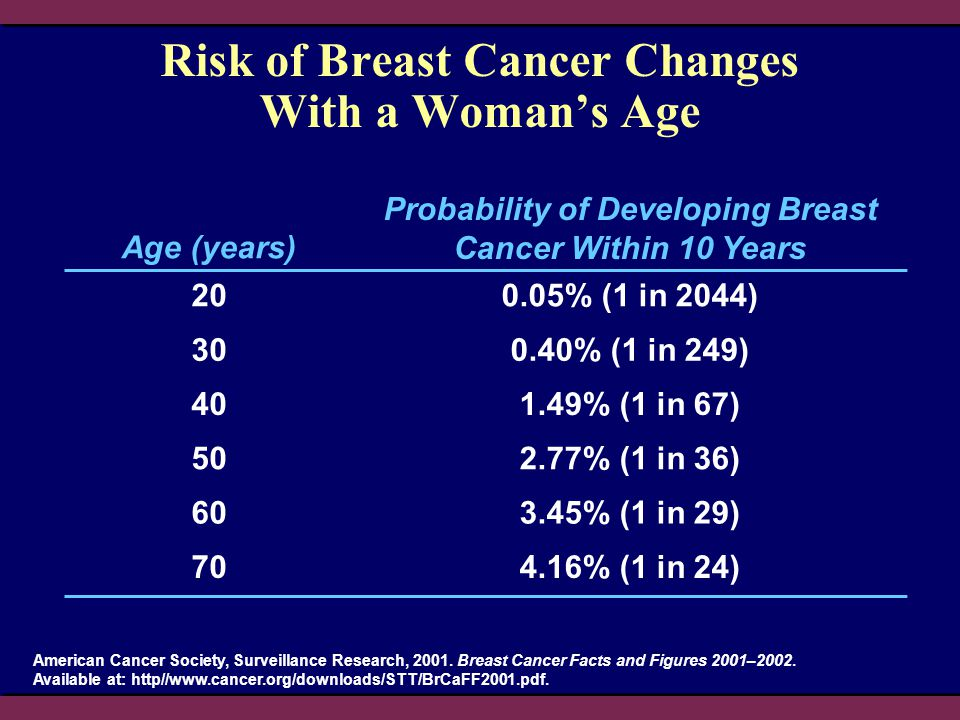 Risk of Breast Cancer Changes With a Woman's Age