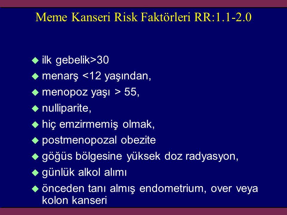 Meme Kanseri Risk Faktörleri RR:1.1-2.0