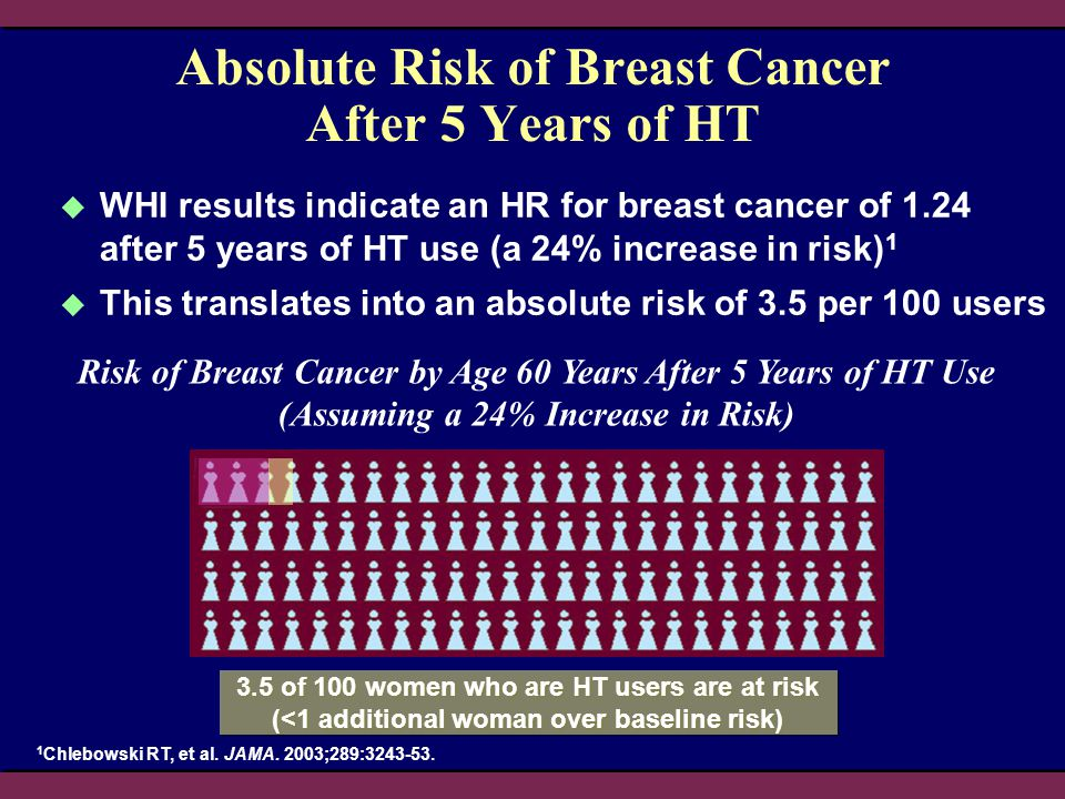 Absolute Risk of Breast Cancer After 5 Years of HT