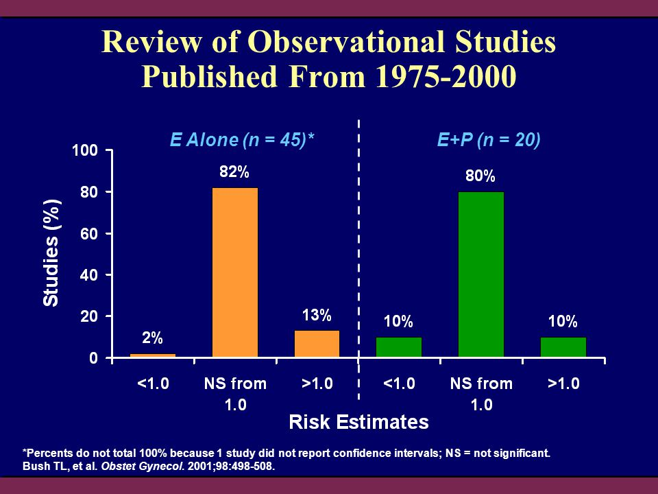 Review of Observational Studies Published From 1975-2000