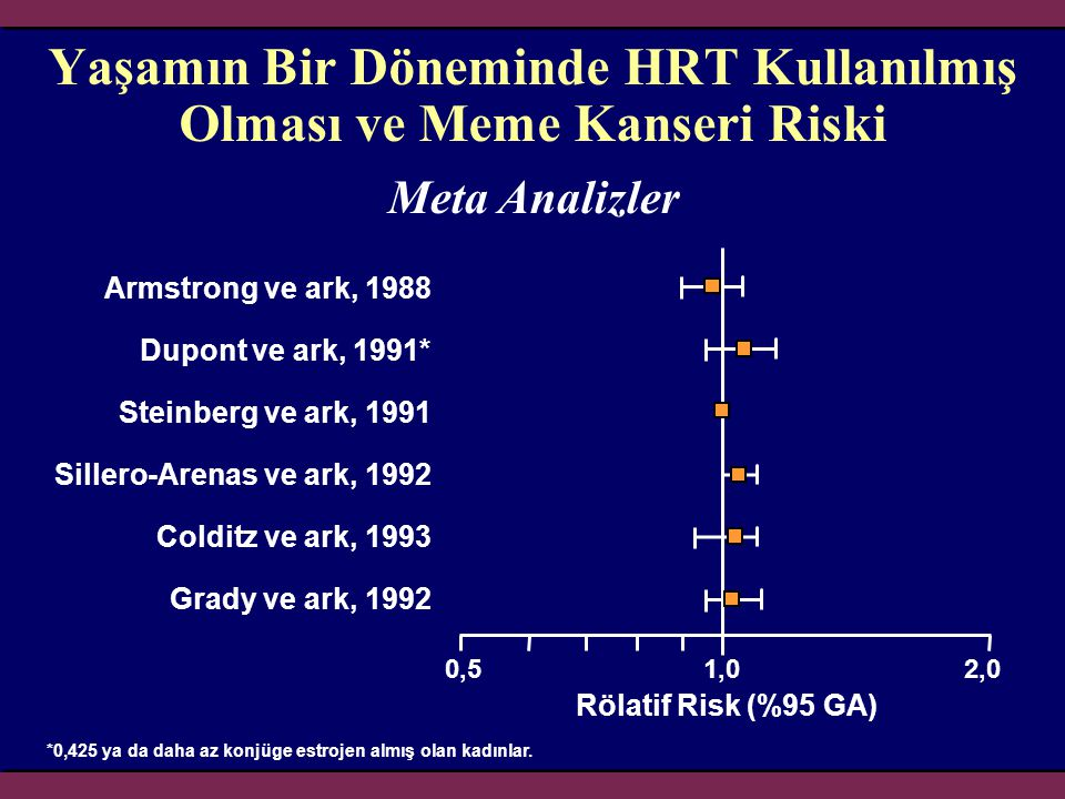 Yaşamın Bir Döneminde HRT Kullanılmış Olması ve Meme Kanseri Riski