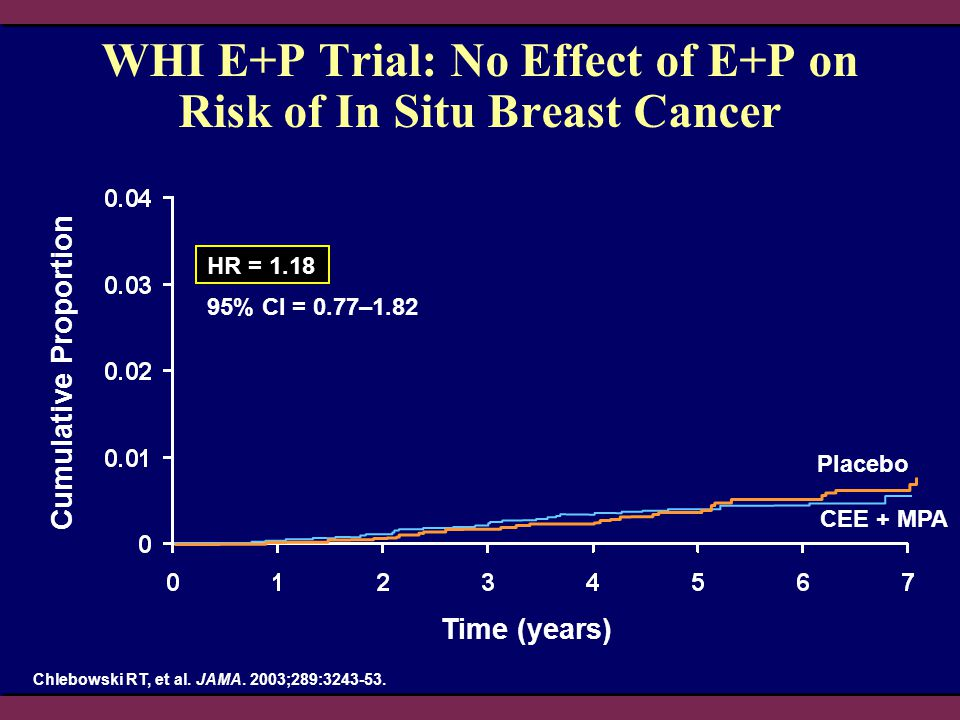 WHI E+P Trial: No Effect of E+P on Risk of In Situ Breast Cancer