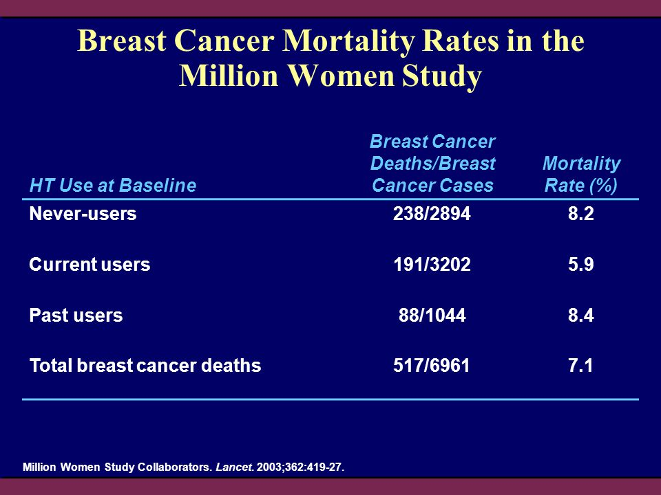 Breast Cancer Mortality Rates in the Million Women Study