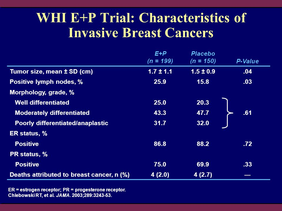 WHI E+P Trial: Characteristics of Invasive Breast Cancers