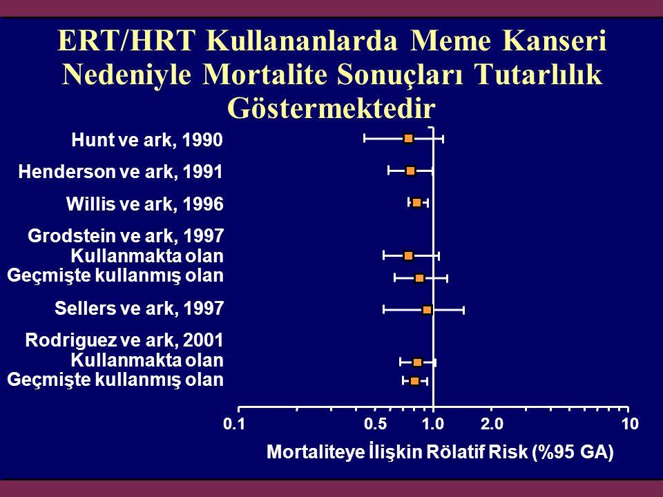 Mortaliteye İlişkin Rölatif Risk (%95 GA)