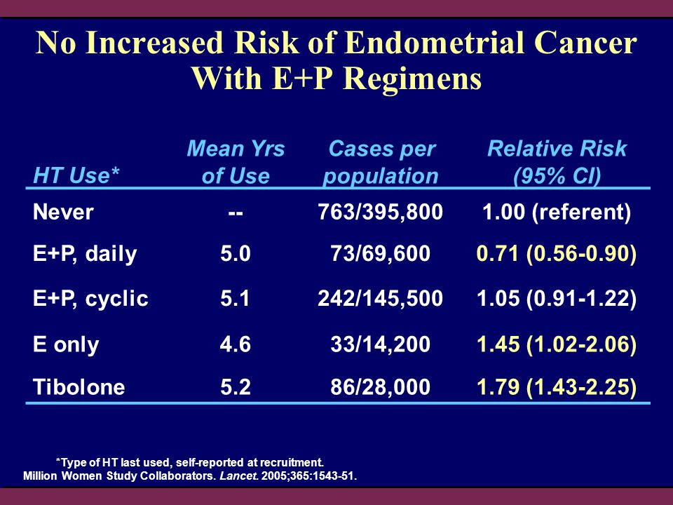 No Increased Risk of Endometrial Cancer With E+P Regimens