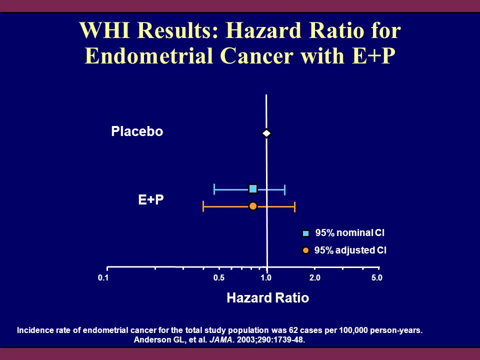 WHI Results: Hazard Ratio for Endometrial Cancer with E+P